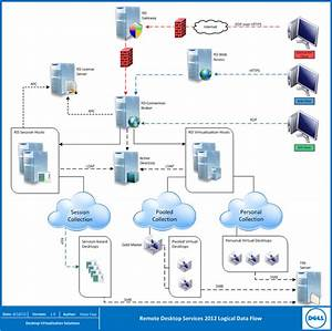Dell Dvs Reference Architecture For Windows Server 2012