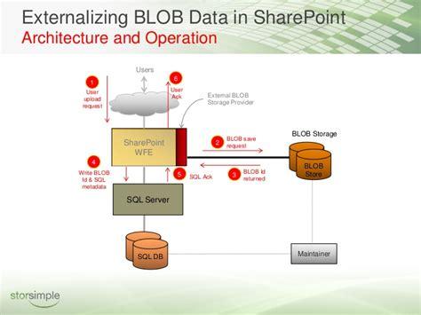 sharepoint storage  practices