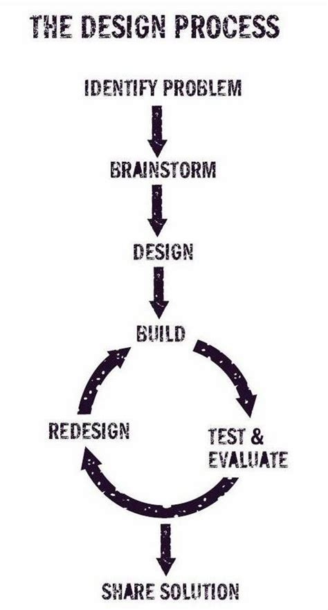 the design process design process on problem solving process