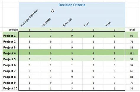 excel based decision matrix  critical decisions