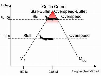 Coffin Corner Buffet Speed Planes Fly Aircraft