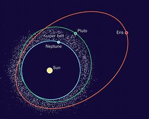 Orbits of Neptune, Pluto and Eris. The classical Kuiper ...
