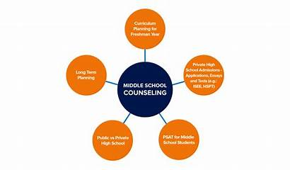 Counseling Middle Education Insight