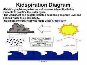 The Water Cycle Mat Module