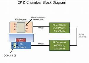 Inductively Coupled Plasma  Icp