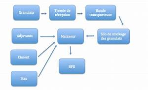 Fabrication Du Béton : la fabrication industrielle du bpe ~ Premium-room.com Idées de Décoration