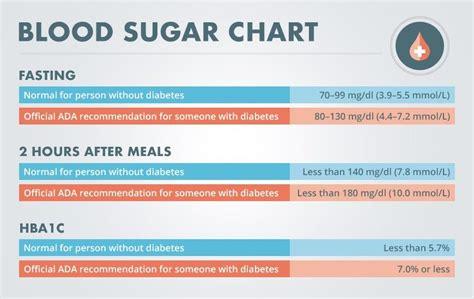 normal blood sugar level diabetes  management