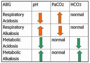 Arterial Blood Gas Interpretation Made Easy