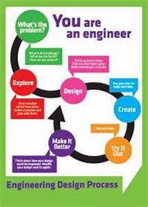 Best 25+ Design process ideas on Pinterest Process