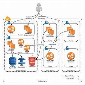 Mobile Conferencing Aws Infrastructure  U0026 Automation
