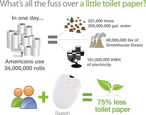 Bidet Vs Toilet Paper by Clearing Up The Top 10 Misconceptions About Bidets Brondell