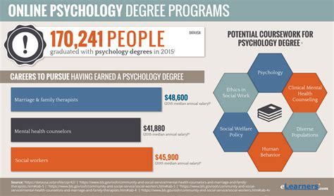 Online Psychology Degrees  Find Psychology Degree Online. Sirens Online Shopping S M A R T Technologies. Liposuction Non Invasive Hvac Design Services. Salesforce Certification Questions. How Does Term Insurance Work Ford The Edge. Small Business Lawyer Nyc Cyber Security Job. Veteran Mortgage Loans Bankruptcy Car Dealers. Sales Compensation Models Drupal Web Hosting. Mr Plow Greenville Ohio Medical School Degree