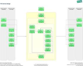 service design itil itil service management images