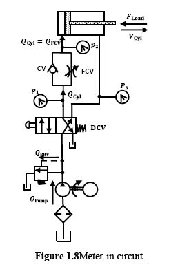 Hydraulic Circuits: Meter-In Circuit | Hydraulic Schematic