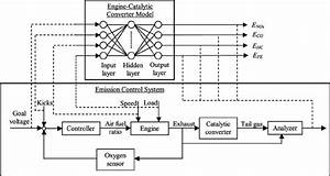Emission Control System And Information Sources For