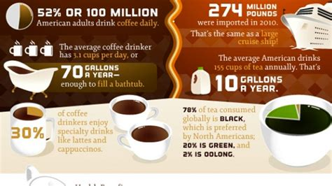 Coffee popularity, some would say that tea is the winner, but not by a long shot. Coffee vs. Tea - NutriLiving Infographics