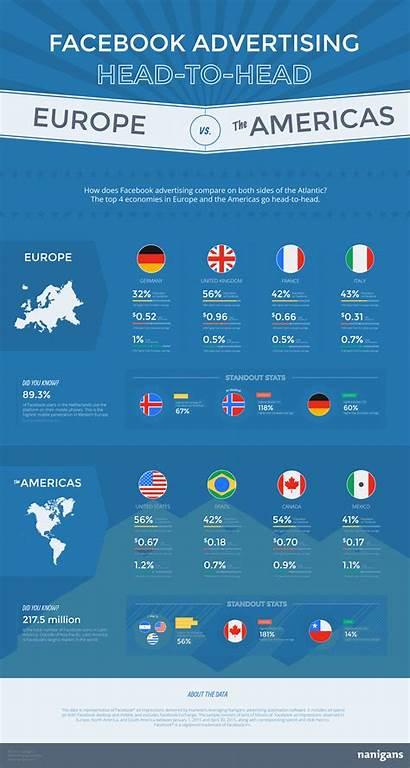 Advertising Europe Americas European American United States