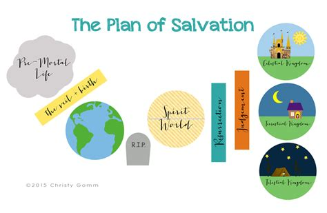 plan  salvation visual aid handout sister samantha gomm