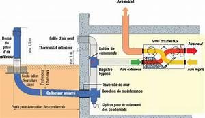 Puit Canadien Avis : pack puits canadien avec vcm double flux pour maison avec ~ Premium-room.com Idées de Décoration