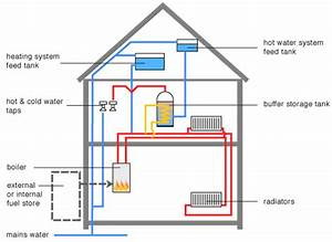 Underfloor Heating Systems Diagram