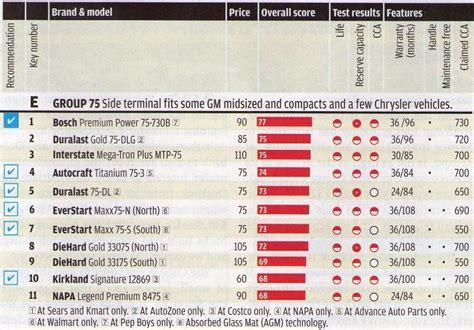 car batteries ratings  gasoline   battery cost