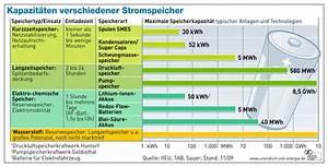Stromspeicher Photovoltaik Test : stromspeicher pv anlage ourclipart ~ Jslefanu.com Haus und Dekorationen