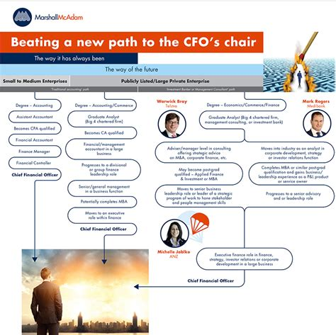 Beating A New Path To The Cfo's Chair
