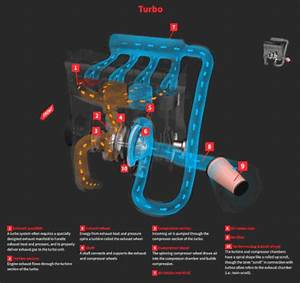 What Is A Turbo Engine And Are They Reliable   U00bb Autoguide Com News