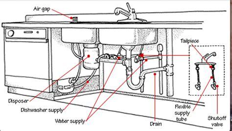 kitchen sink parts names   repair kitchen faucet