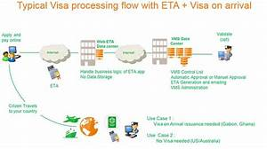 Why It U0026 39 S Time To Set Up An Evisa Portal  And Benefits