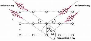 Figure B 2  Diagram Of Bragg U0026 39 S Law