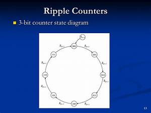 Counter Circuits And Vhdl State Machines