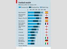 Football wealth