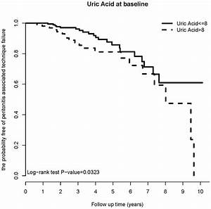 Relationship between uric acid and technique failure in ...