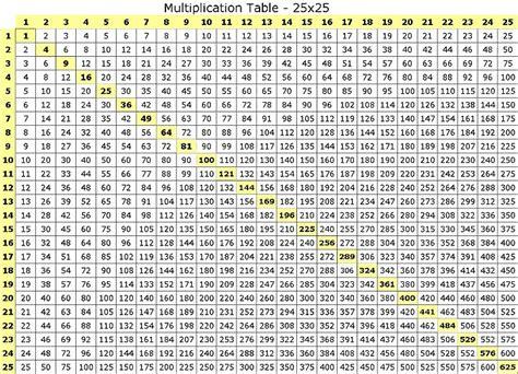 chart   multiplication chart   multiplication