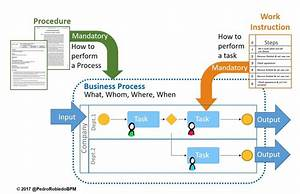 Differences Between Processes  Procedures And Work