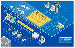 Power Bi Architecture Diagram V3 Is Now Available