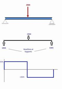 How To Draw Bending Moment Diagrams