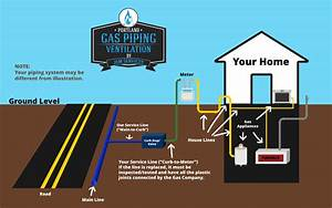 Portland Gas Piping And Ventilation Services Call Us For A