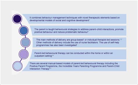 parent led behavioural intervention adhd institute