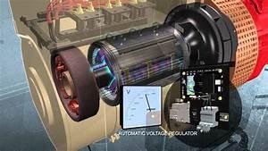 Doosan Portable Power How A Generator Works