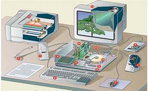 Hardware  U0026 Networking  Identification Of Computer Parts