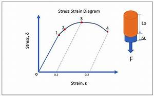 Construction Cost Estimating Blog  Brief Overview Of Working Stress Design  U0026 Its Parameters