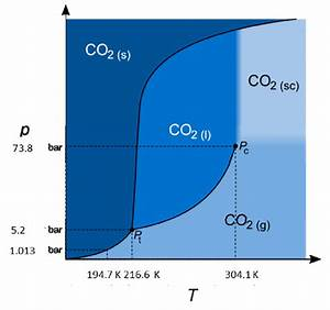 Pressure And Temperature Phase Diagram Of Co2  158 159   K