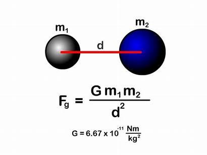 Gravitation Universal Gravity Law Formula Mass Force