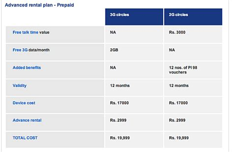 iphone prepaid plans aircel offers the iphone 3gs for inr 9 999 in india woikr