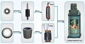 110v 22v 230v 240v Single Phase Voltage Regulator