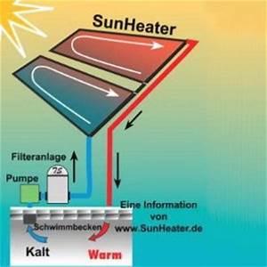 Solarabsorber Selber Bauen : solar poolheizung selber bauen poolheizung schwimmbadheizung ~ A.2002-acura-tl-radio.info Haus und Dekorationen