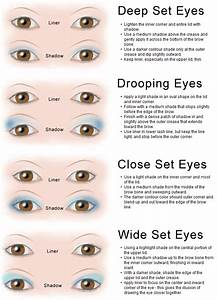Eye Shape Makeup Technique Chart | LoveToKnow