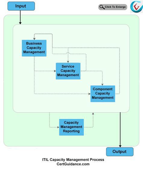 Itil Capacity Management Itil Tutorial Itsm Certguidance